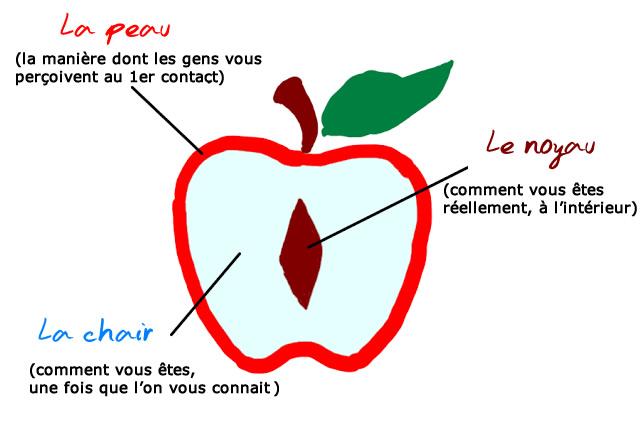 Le test de la pomme tes vous quelqu un de bien une - Comment savoir si je fais une fausse couche ...